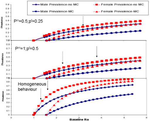 relationship between male circumcision and hiv aids transmission
