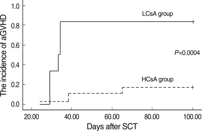 The cumulative incidence of aGVHD of the two serum CsA groups at the third week after transplantation. A higher CsA level was associated with a lower incidence of aGVHD above grade II (P=0.0004).aGVHD, acute graft-versus-host disease; HCsA, higher cyclosporine A; LCsA, lower cyclosporine A.