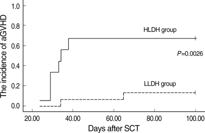 The cumulative incidence of aGVHD of the two serum LDH groups at the third week after transplantation. A lower LDH level was associated with a lower incidence of aGVHD above grade II (P=0.0026).aGVHD, acute graft-versus-host disease; HLDH, higher lactate dehydrogenase; LLDH, lower lactate dehydrogenase.