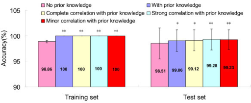 Accuracy comparisons, no prior knowledge vs. with prior knowledge. Note: * Accuracy is significantly higher when compared to no prior knowledge at the 0.05 level (2-tailed). ** Accuracy is significantly higher when compared to no prior knowledge at the 0.01 level (2-tailed).