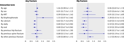 Fig 2 Interaction tests on logistic regression base model, 36 months intention to treat scenario. Each panel shows summary of 10 separate interaction analyses, testing statistical significance of each treatment by covariate interaction term added to base model. Coefficients differing significantly from 1.0 indicate presence of interaction (non-proportional hazards) between covariate and treatment; coefficients below 1.0 indicate greater treatment response (lower risk of fracture), and coefficients above 1.0 indicate smaller treatment response (higher risk of fracture). HRT=hormone replacement therapy