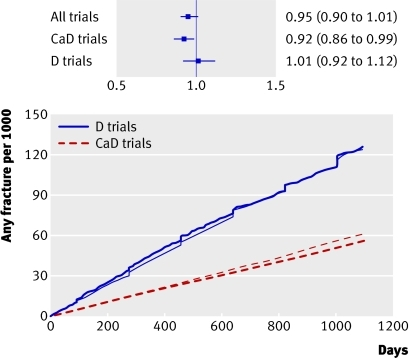 Fig 3 Cumulative fracture incidence for vitamin D (darker lines) and controls (lighter lines). Vitamin D and calcium studies and vitamin D studies are shown separately. Inset shows treatment effect and 95% confidence intervals. CaD=calcium and vitamin D; D=vitamin D