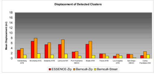 Displacement of Detected 2 Mile Radius Simulated Clusters by MTF.