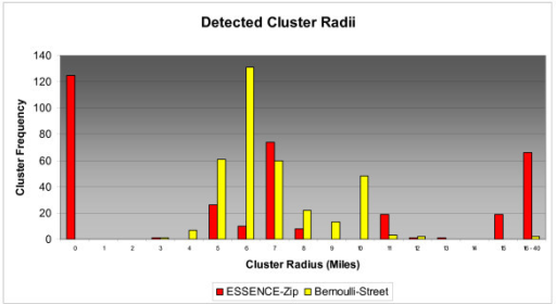 Size Distribution of Detected 5 Mile Radius Clusters.
