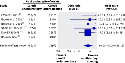 Fig 5 Forest plot of odds ratio of periprocedural (30 day) cranial nerve injuries for carotid endarterectomy versus carotid artery stenting. See footnote to table for full title of studies