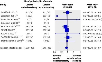 "Fig 7 Forest plot of odds ratios of intermediate term risk for composite of stroke or death as binary outcomes, without considering time interval between intervention and event (Wallstent trial26 used an endpoint definition of ""ipsilateral stroke, procedure-related death, or vascular death within 1 year"")"