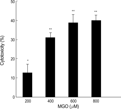 Dose-dependent cytotoxic effects of MGO in retinal pericytes. Cytotoxicity was measured by MTT assay after 6 hr. Data are means±SD of triplicate experiments. *p<0.05, **p<0.01.