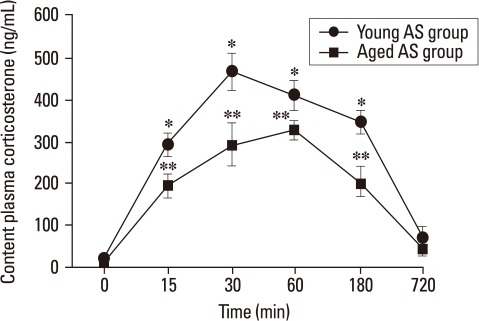 Temporal profile of plasma corticosterone (ng/mL) levels of young and aged AS group rats. Values are shown for control animals (0 min, n = 6) and after 15, 30, 60, 180 and 720 min of stress. The results are expressed as mean ± SEM. *p < 0.001 vs. young control group. **p < 0.001 vs. aged control group. AS, acute stress.