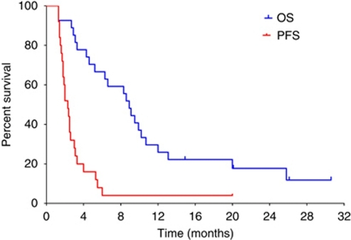 Kaplan–Meier curves of progression-free (red line) and overall survival (blue line) in patients treated with the triweekly schedule (n=27). Vertical ticks denote censored observations.