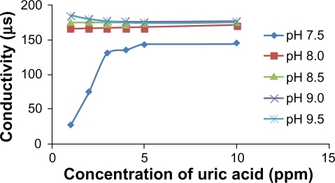 Curve of relation uric acid concentration to conductivity in various solution of pH.
