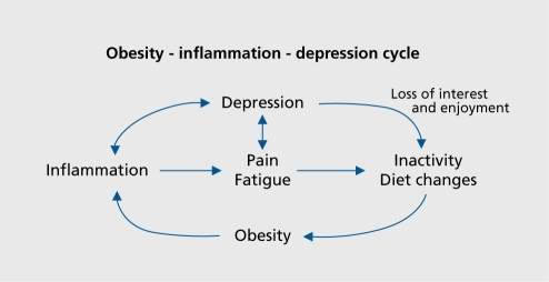 obesity and depression Obesity and depression can be linked in both ways excess weight can lead to low self-esteem and depression, while depressed persons may also gain weight due to overeating and lack of exercise.