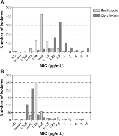 Distribution of minimum inhibitory concentrations for besifloxacin (light gray) and ciprofloxacin (dark gray) for 825 Gram-positive (A) and 438 Gram-negative isolates from the US (B).