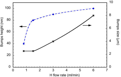 Bumps height (dash blue line) and size (solid black line) as a function of the H flow rate in a-Si/a-Ge ML samples annealed at 350°C for 10 h.
