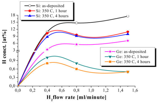 H concentration, as determined with ERDA, as a function of the H flow rate in a-Si and a-Ge single layers before and after annealing at 350°C for 1 and 4 h.