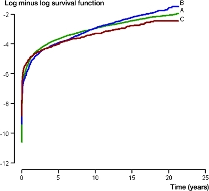 log minus log kaplan meier survival curves for implants open i