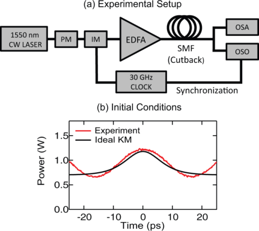 (a) Experimental setup. PM: phase modulator. IM: intensity modulator. EDFA: Erbium doped fibre amplifier. SMF: single mode fibre: OSA: optical spectrum analayser. OSO: optical sampling oscilloscope. (b) Ideal KM soliton at minimum intensity for aKM = 0.66 (black) compared with the experimentally synthesized modulated field (red).