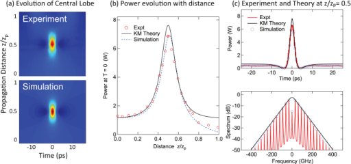 (a) False color plot of experimental and theoretical intensity evolution with propagation distance. (b) plots the evolution of the power at the centre of the modulation cycle as a function of normalised distance (zp = 5.3 km) comparing experiment (red), the theoretical evolution of the KM soliton (black) and simulation (blue). (c) compares time-domain and frequency-domain properties of the KM soliton for maximum temporal compression at z = zp/2.