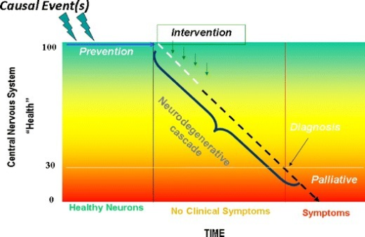 Representation of the concept of progressive neurodegeneration and presymptomatic therapeutic intervention. Events, often unidentified, initiate a progressive deterioration of brain health that continues for some time prior to the appearance of symptoms associated with a particular neurological disease. Traditionally therapy is initiated at the time of symptom onset and diagnosis, but earlier detection of deteriorating brain health would allow for presymptomatic intervention that could slow or prevent disease progression