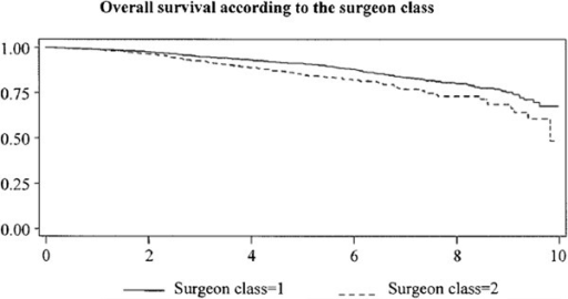 Overall survival curves (Kaplan-Meier) according to surgeon class, high-volume breast cancer surgeon (surgeon class = 1) or not (surgeon class = 2) (p < 0.001).
