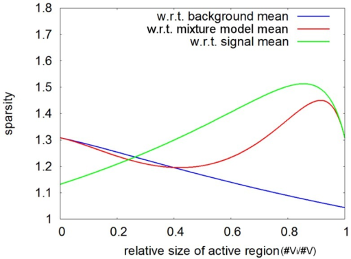 Sparsity measures for three different coordinate system origins ().Sparsity as measured with respect to different coordinate system origins (), as a function of the relative size of the active region. Remark that for a relative size of zero, only background samples are present and, thus, the mean of the mixture model coincides with the mean of the background (and the two sparsity measures correspond at this point). An analogous observation can be made for a relative size of one, now with respect to the activity (signal samples).