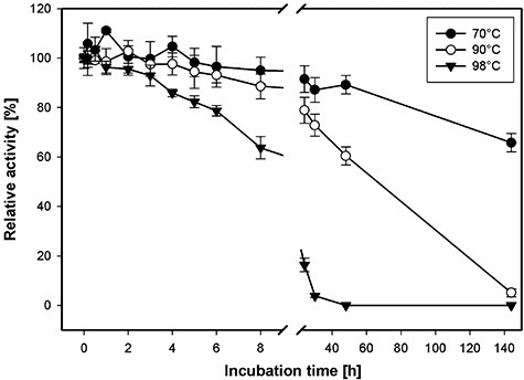 Temperature inactivation kinetics of recombinant AxeA at 70°C, 90°C and 98°C. The purified enzyme (at a concentration of 0.3 µg µl−1) was incubated in the absence of substrate at the respective temperatures, samples were withdrawn and the residual activity was determined with pNP‐acetate as described in Experimental procedures.