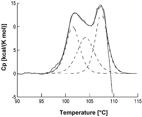 Differential scanning calorimetry (DSC) unfolding trace of AxeA. The protein (0.6 mg ml−1) was heated in 50 mM sodium phosphate, pH 7.5 with a rate of 1°C min−1. The experimentally observed transition (solid line) was deconvoluted (smoothed solid line), yielding three species with Tm values of 100°C, 104°C and 107.5°C (dashed lines).