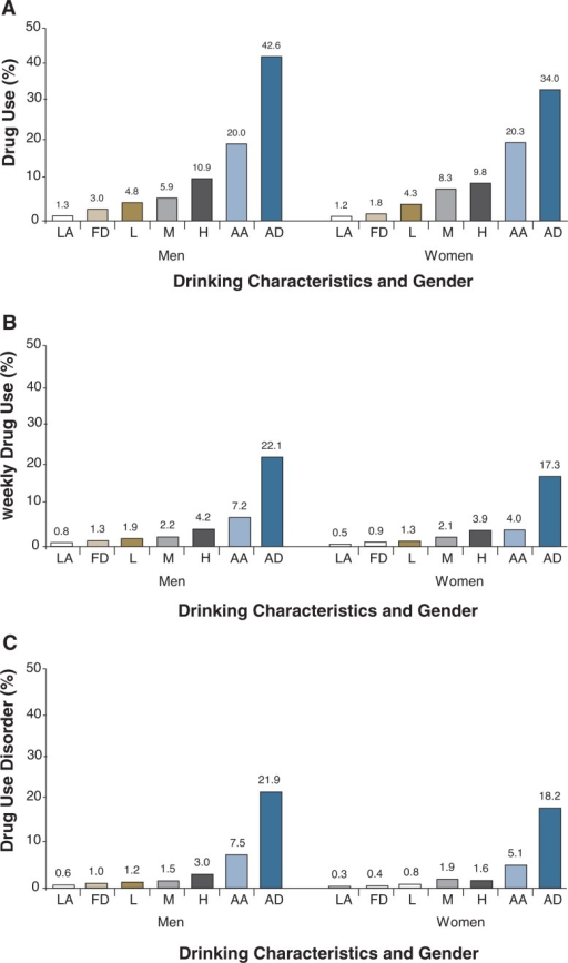 A) Prevalence of past-year drug use by past-year drinking characteristics and gender in the United States, 2001–2002 NESARC. B) Prevalence of past-year weekly drug use by past-year drinking characteristics and gender in the United States, 2001–2002 NESARC. C) Prevalence of past-year drug use disorder by past-year drinking characteristics and gender in the United States, 2001–2002 NESARC.NOTE: Data are drawn from Table 3. AA = Alcohol abuse; AD = Alcohol dependence; FD = Former drinker; H = Heavy drinker; L = Light drinker; LA = Lifetime abstainer; M = Moderate drinker.
