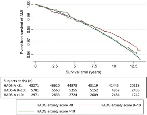 The Kaplan–Meier curve of incident acute myocardial infarction and number of persons at risk during follow-up according to HADS-Anxiety symptom categories.