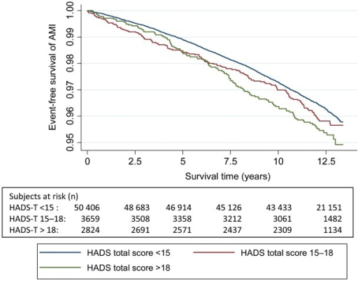 The Kaplan–Meier curve of incident acute myocardial infarction and number of persons at risk during follow-up according to HADS-Total symptom categories.