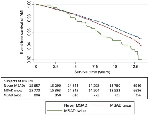 The Kaplan–Meier curve of incident acute myocardial infarction and number of persons at risk during follow-up according to mixed anxiety and depression symptom categories in HUNT 1 and 2.