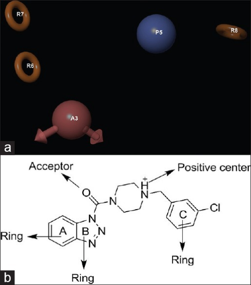 (a) Common pharmacophore for active ligands [one hydrogen bond acceptor (A) in pink color, one positive center (P) in sky blue color, and three aromatic rings (R) in yellow color]. (b) 2D representation of pharmacophore