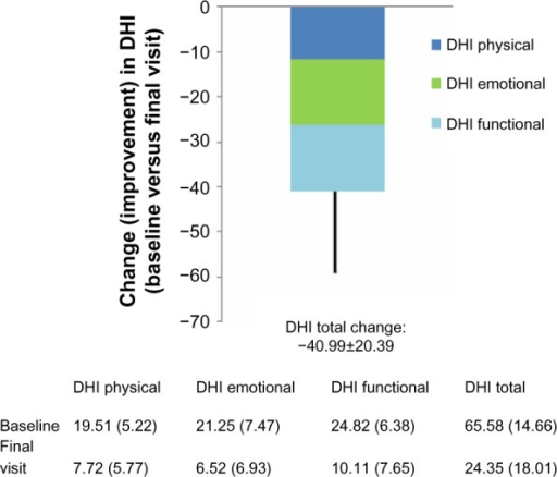 Changes from baseline in components of the DHI and in total DHI score in the Romanian efficacy population of the OSVaLD study.Notes: Negative change values signify reduced level of disability. P<0.0001 for all intradomain comparisons.Abbreviations: DHI, Dizziness Handicap Index; OSVaLD, Observational Study in patients suffering from recurrent peripheral vestibular Vertigo to Assess the effect of betahistine 48 mg/day on quality of Life and Dizziness symptoms.