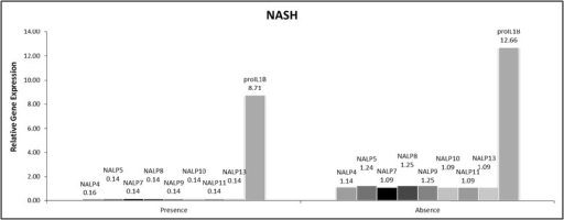 Significantly altered gene expression in presence of NASH vs non-NASH NAFLD.