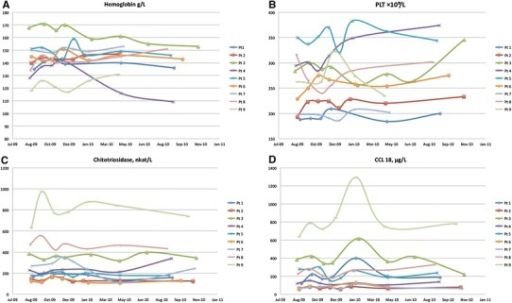 Individual patient serial a hemoglobin concentration, b platelet counts, c chitotriosidase activity, and d CCL18/PARC concentration during the ERT shortage period