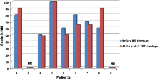 Changes in patient's health status measured by the EQ-5D. ND not done