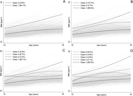 Example results from growth mixture models with two (A), three (B), four (C), or five (D) latent classes applied to serial body mass index (BMI) data on 417 girls aged 10 to 18 years in the Fels Longitudinal Study.
