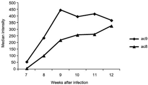 : intensity of infection for ac8 and ac9 haplotypes given by the medianfrom the weekly mean of L1 larvae eliminated per gram of faeces.