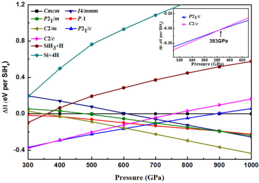 Enthalpy difference curves of Silane.Calculated enthalpies per SiH4 unit of various structures relative to our predicted Cmcm structure as a function of pressure range from 300–1000 GPa. Inset: Enthalpies in the pressure range from 310 GPa to 430 GPa.