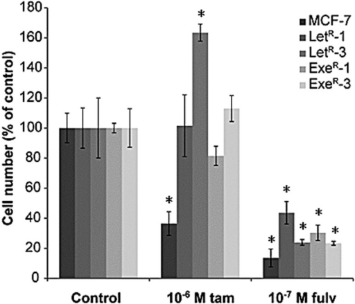 Effect of tamoxifen and fulvestrant on growth of MCF-7 and on AI-resistant cell lines in combination with AI. MCF-7 cells were grown in 10% NCS + 10−7 M testosterone alone or in combination with 10−6 M tamoxifen or 10−7 M fulvestrant. LetR-1, LetR-3, ExeR-1 and ExeR-3 were grown in their standard growth medium with the respective AI and in standard growth medium with the respective AI and with 10−6 M tamoxifen or 10−7 M fulvestrant for five days. Cell number was estimated by a colorimetric assay and expressed relative to the cell number in the control cultures (MCF-7 grown with 10% NCS + 10−7 M testosterone, LetR-1 and LetR-3 grown with 10% NCS + 10−7 M testosterone + 10−6 M letrozole, ExeR-1 and ExeR-3 grown with 10% NCS + 10−7 M testosterone + 10−7 M exemestane). Representative experiments of two independent experiments with four sample replicates are shown. Mean and SD are shown and the asterisks indicate statistically significant difference from the respective control cultures.