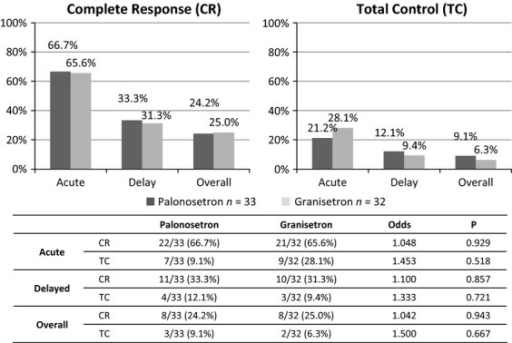 The chemotherapy-induced nausea and vomiting control rate for the cisplatin plus doxorubicin chemotherapy regimen. Thirty-three courses with palonosetron and 32 courses with granisetron were evaluated for antiemetic therapy.