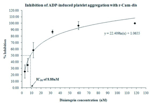 Inhibition of platelet aggregation using whole blood by r-Cam-dis. A Chronolog aggregometer was used to measure ADP-induced platelet aggregation by impedance. A total of 10μl of r-Cam-dis at varying concentrations was added to whole blood and incubated 1min at 37°C prior to adding 10μM of ADP. The error bars represent the standard deviation from three independent experiments with n=3.