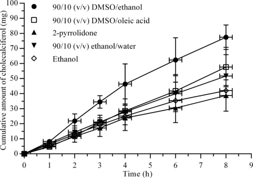 Cholecalciferol permeation profiles obtained with the cellulose tubing in-vitro model. All formulations contained 10% (w/v) cholecalciferol released from a volume of 1 ml. Mean values ± SD (n = 3).