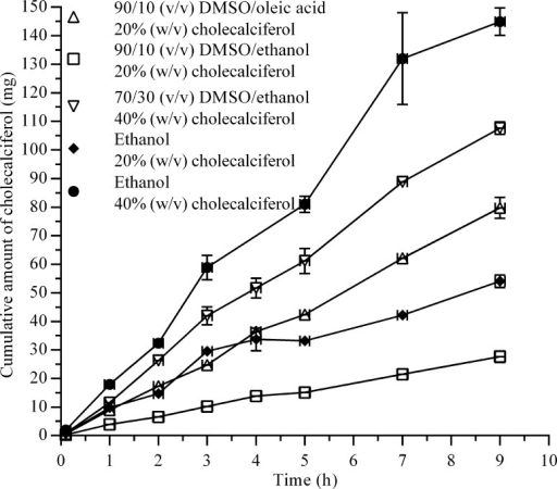 Cholecalciferol permeation profiles obtained with the diffusion cell in-vitro model. A volume of 5 ml was used for the donor phase. Dashed lines represent the linear regression for the line of best fit. Mean values ± SD (n = 3).