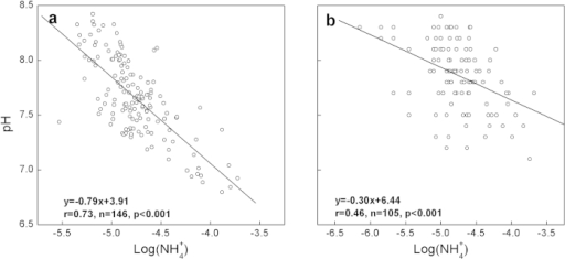 Spatial correlations between annual average pH and log(NH4+).a, annual averaged values at 19 key cross sections. b, annually averaged values for 105 regular cross sections. pH and log(NH4+) were calculated based on averaged molar concentrations of H+ and NH4+, respectively.