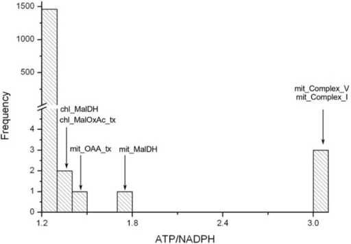 Variation of ATP/NADPH ratio due to deletions of reactions.ATP and NADPH produced in the light reactions are calculated by the their stoichiometric coefficient times the flux of the light reactions. Deletions of a few mitochondrial and chloroplastic reactions (shown by down arrow) increase the ATP/NADPH ratio.