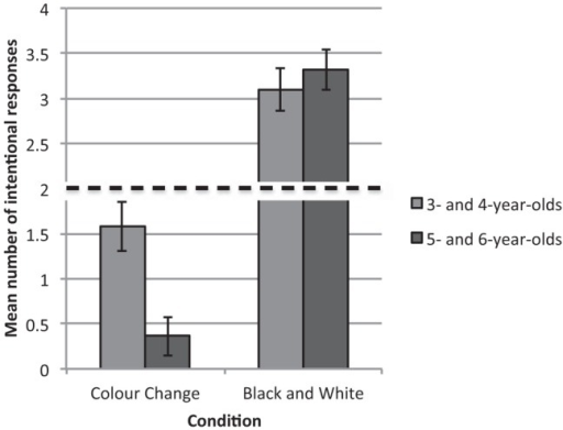 Mean number of Intentional responses given in the color change and black and white conditions by children who passed the memory control.