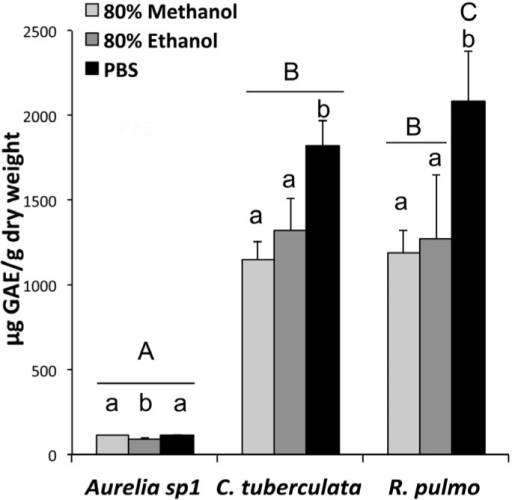 Total phenolic compounds in jellyfish extracted with phosphate buffered saline (PBS), 80% methanol and 80% ethanol from freeze-dried tissues of Aurelia sp.1, C. tuberculata and R. pulmo. Data are expressed as μg of gallic acid equivalents (GAE) per gram of dry weight and are means of three independent experiments performed in triplicate, bars represent mean ± standard deviation (SD). A,B,C: the different capital letters indicate differences among species for the same extraction type; a,b,c: the different lower case letters indicate significant differences among extracts in the same jellyfish species, (p < 0.05).