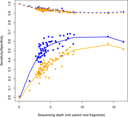 MethylCap-seq sensitivity reaches a plateau phase for increasing sequencing depths.Conditional sensitivity (squares) and specificity (triangles) are plotted as a function of sequencing depth, for both HM450 type 1 (blue) and type 2 (orange) assay types. Loess regression curves (using span smoothing parameter 0.95) have been added for both sensitivity (solid lines) and specificity (dashed lines) for both HM450 assay types.