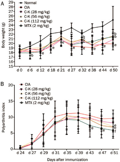 Effects of C-K on the body weight and arthritis scores of CIA mice. DBA/1 mice were immunized with CII and FCA on d 0 and d 21. The mice were then treated with C-K (28, 56, or 112 mg/kg, ig, qd, for 34 d) or methotrexate (MTX, 2 mg/kg, ig, every 3 d, for 34 d). Data are expressed as the mean±SD. n=10. bP<0.05, cP<0.01 vs normal mice. eP<0.05, fP<0.01 vs CIA mice.