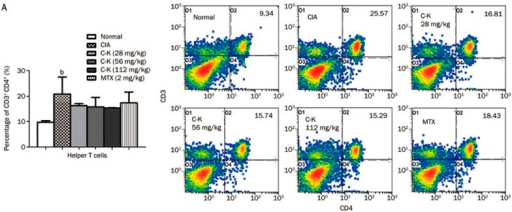 Effects of C-K on the differentiation of CD3+CD4+ T lymphocytes in CIA mice. The population size of different T lymphocyte subsets was determined by flow cytometry. The percentages of the T lymphocyte subsets were analyzed by gating on lymphocytes. The number in each plots represents the expression of that subset of T cells among lymphocytes. Mean±SD. n=10. bP<0.05 vs normal mice.